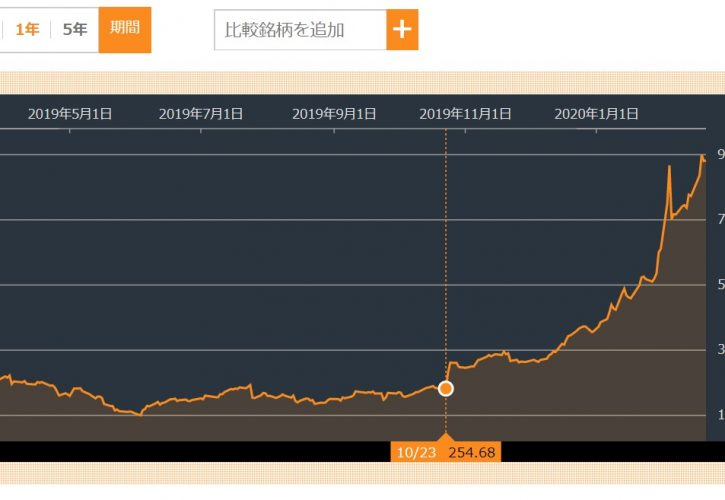 テスラ株価